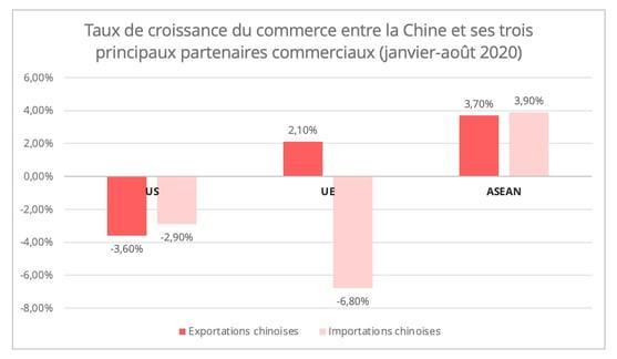 us_chine_croissance_top3_partenaires