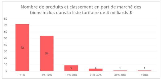 us_droits_douane_produits_part_de_marche