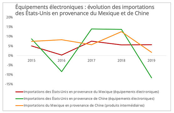 us_importations_equipements_electroniques