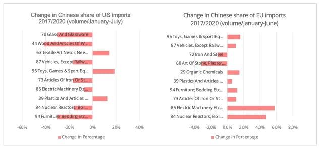 us_ue_china_import