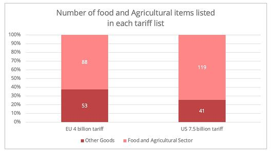 us_ue_number_agricultural_products