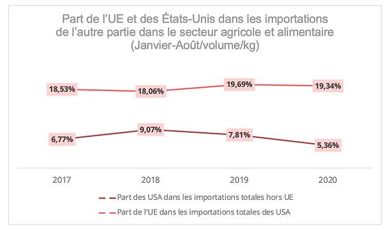 us_ue_part_agro-alimentaire
