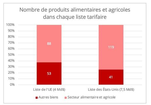 us_us_listes_produits_agricoles