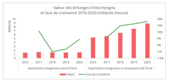 valeur_echanges_chine_hongrie