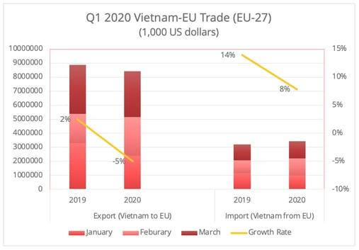 vietnam-eu-trade-q1-2020