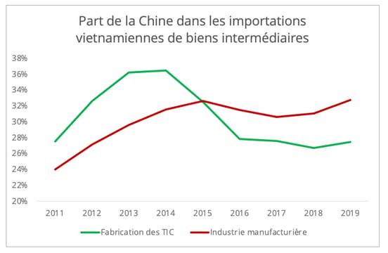 vietnam_part_import_chine_biens_intermediaires