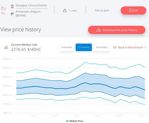freight-rate-shanghai-antwerp-july