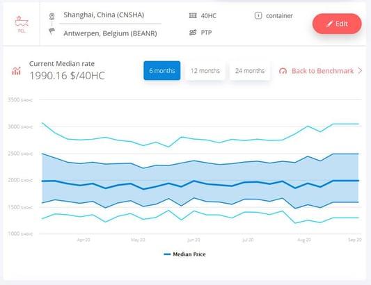 freight-rate-shanghai-antwerp