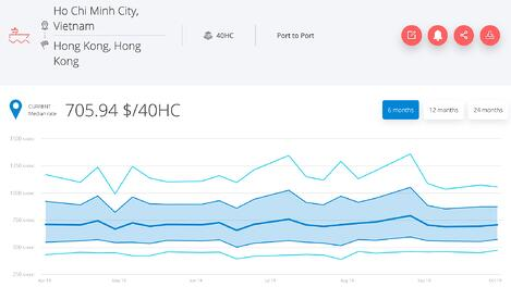 freight-rate-vietnam-china-november-2019