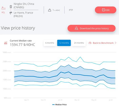 ningbo-le-havre-shipping-rates-july-2020-1