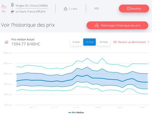 ningbo-le-havre-taux-fret-juillet-2020