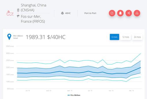 prix-transport-maritime-shanghai-fos-janvier-2020
