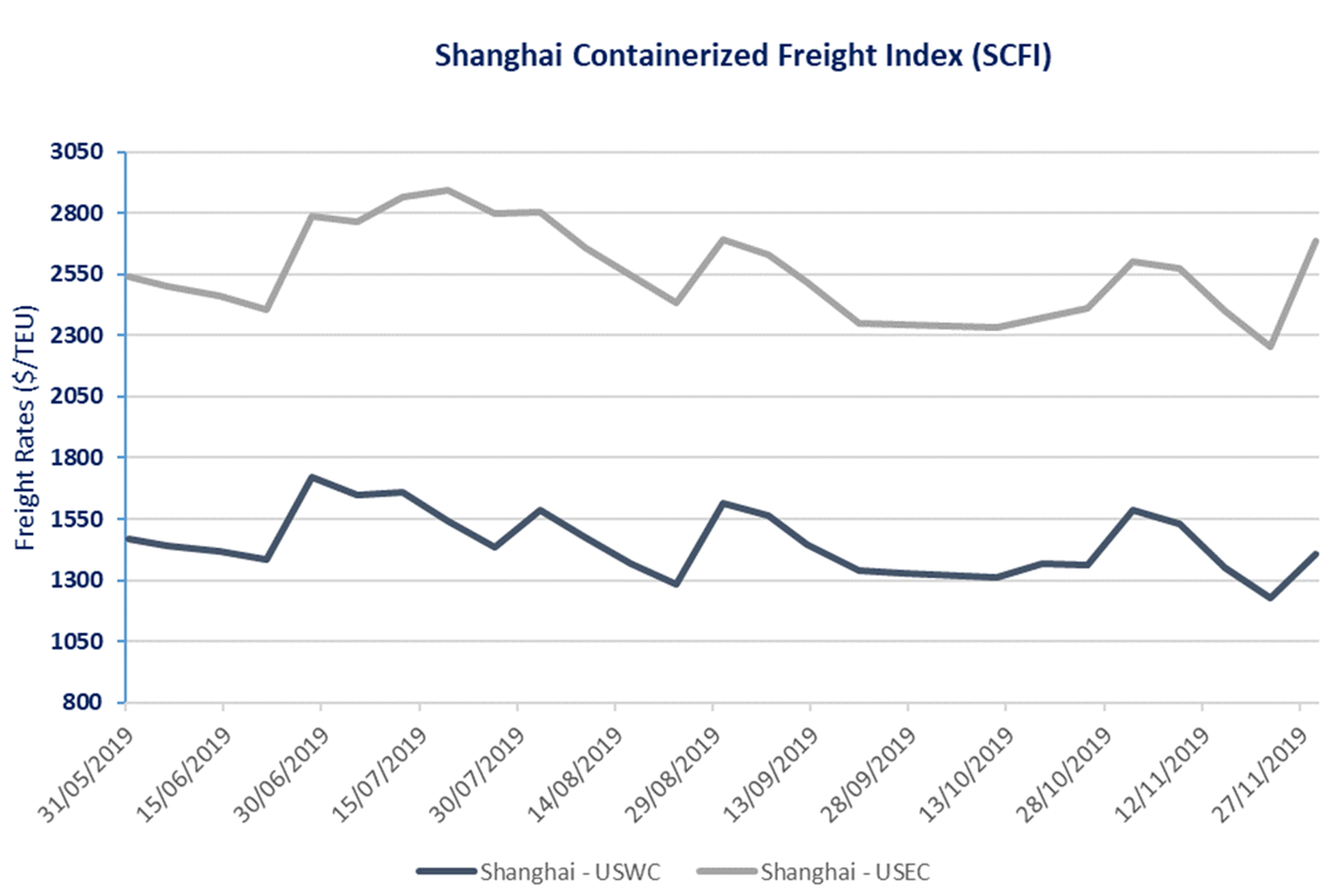 shanghai_us_index
