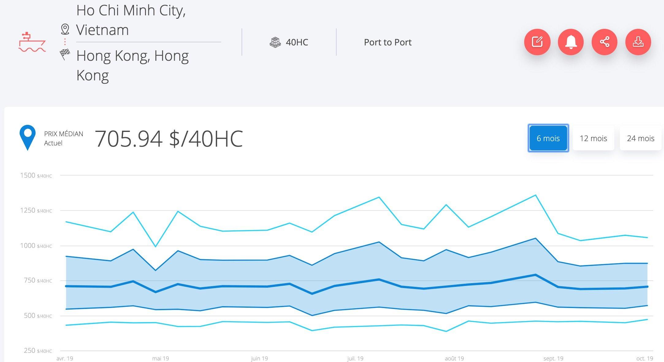 taux-fret-vietnam-chine-novembre-2019