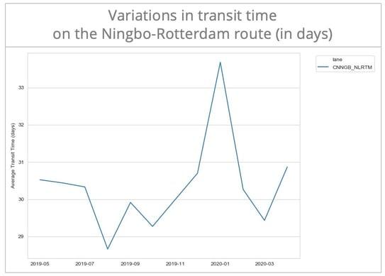transit-time-ningbo-rotterdam-en
