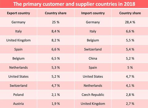 Gradn_est-country-customers_suppliers