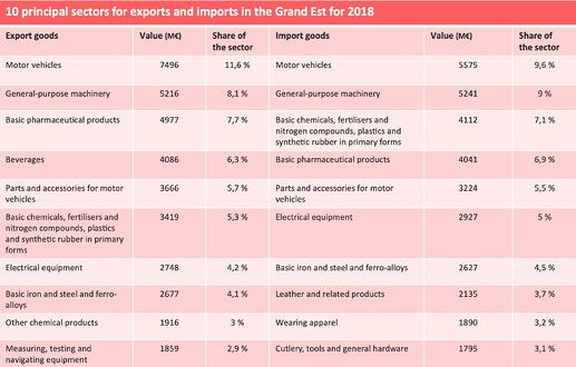 Top10_Grand_EST_exports_imports