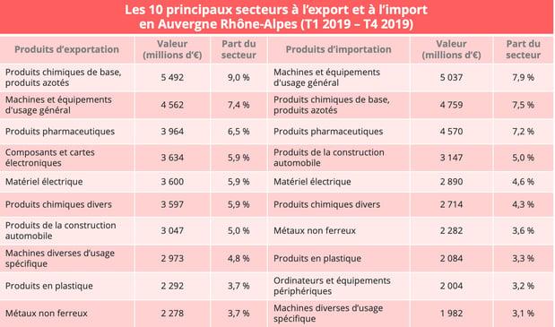 aura-import-export-secteur