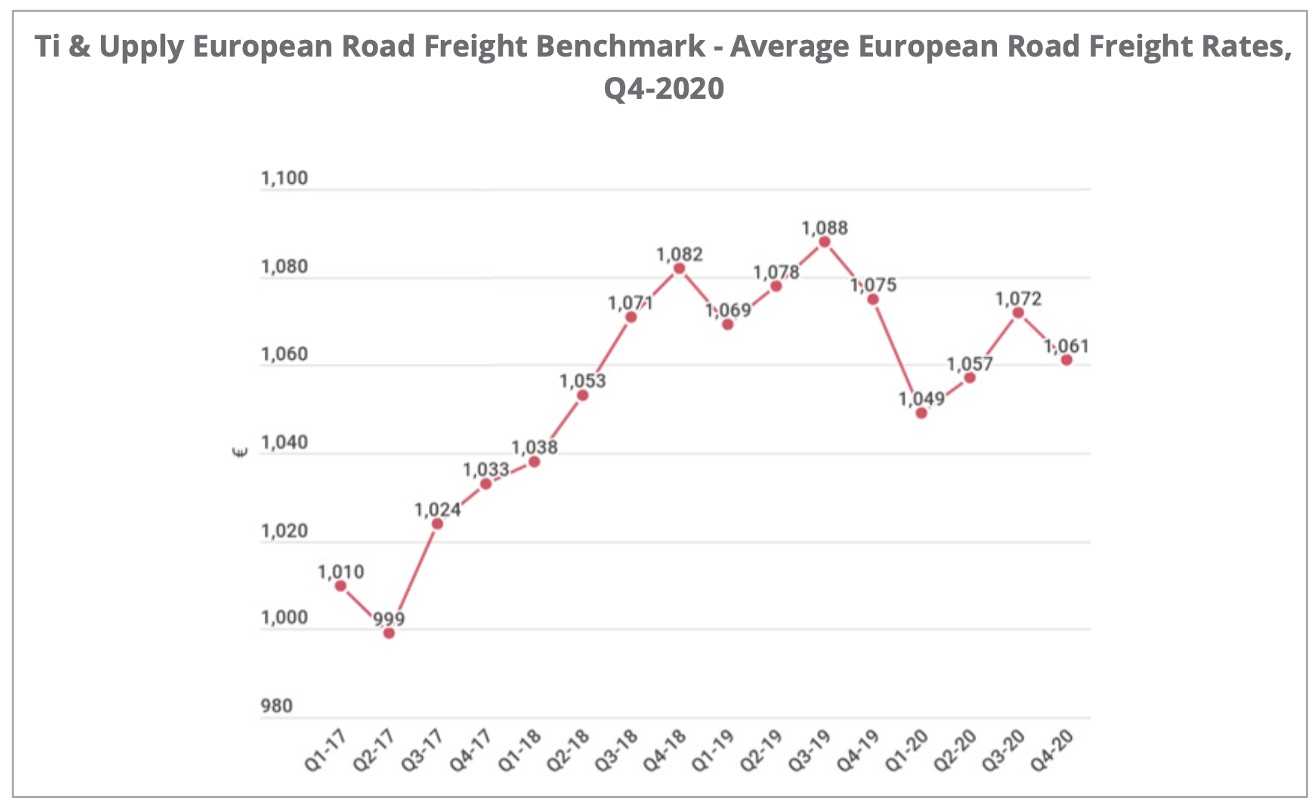 average_road_freight_rate_europe_q42020