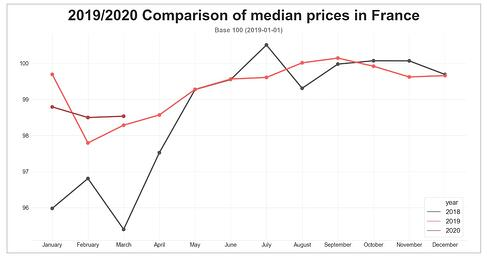 barometer-road-median-price-march-2020