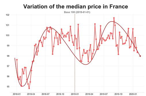 barometer-road-prices-france-jan-2020