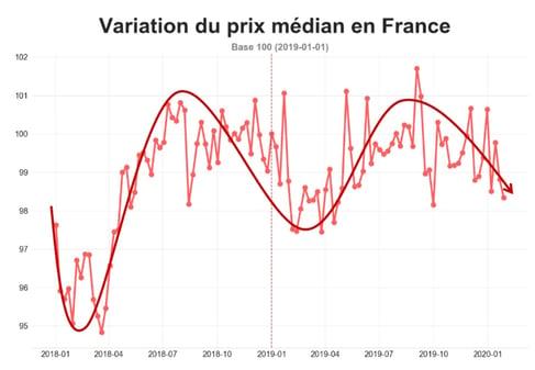 barometre-prix-routier-jan-2020