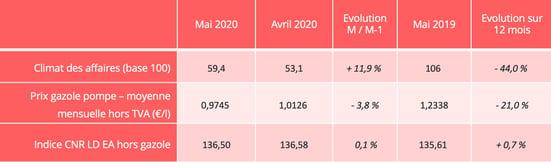 barometre-route-graph-mai-2020