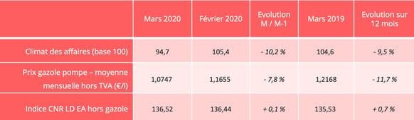 barometre-route-mars-2020