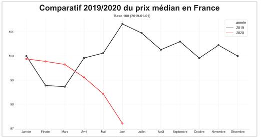 barometre-route-prix-median-juin-2020