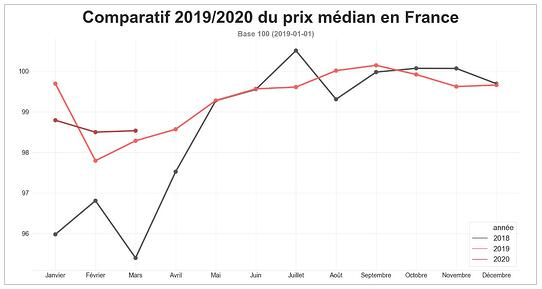 barometre-route-prix-median-mars-2020