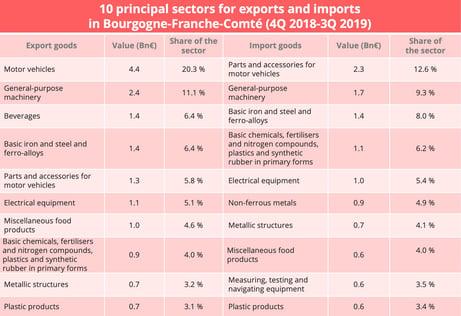 bfc-import-export-sectors