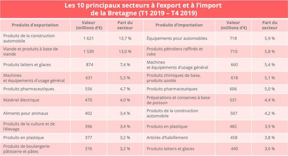 bretagne_flux_import_export