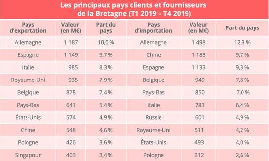 bretagne_import_export_pays