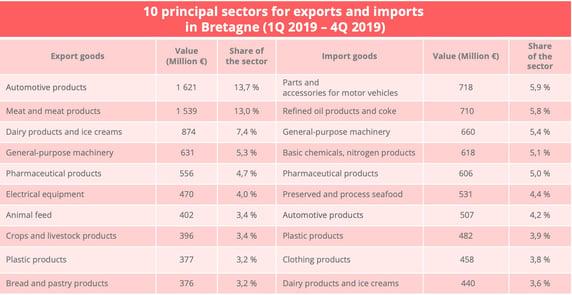 bretagne_import_export_sectors