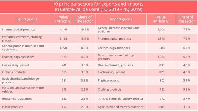 cente_val_de_loire_import_export_sectors