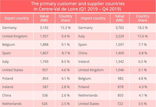 centre_val_de_loire_countries_import_export