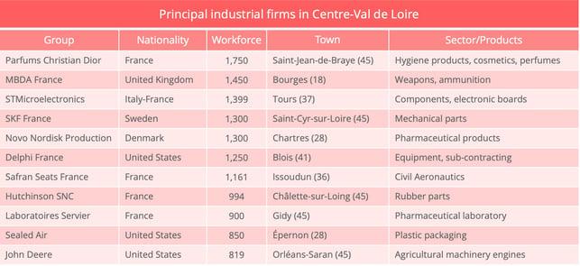 centre_val_de_loire_industrial_firms