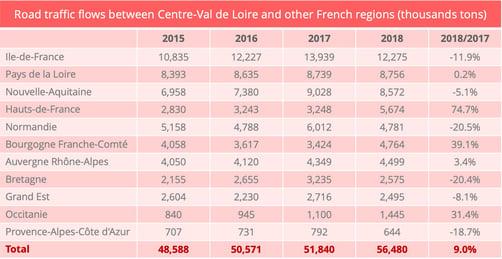 centre_val_de_loire_intraregional_road_flows