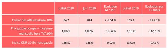 conjoncture_economique_juillet_2020