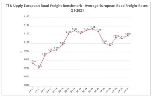 european_riad_freight_benchmark_q1-2021