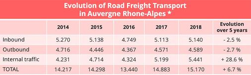 evolution-road-freight-paca-2014-2018