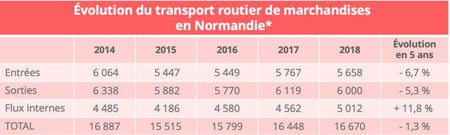 flux_routier_tkm-normandie
