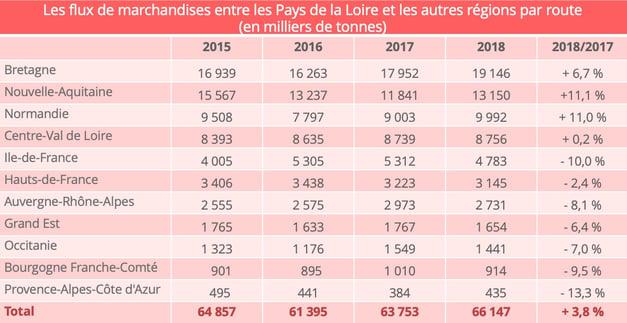 flux_routiers_pays_loire_autres_regions