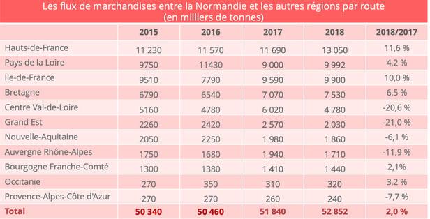flux_transport_routier_normandie
