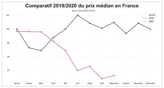 fret_routier_prix_median_france_aout_2020