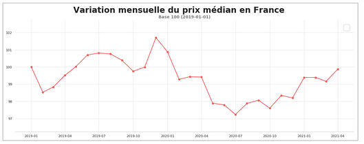 fret_routier_prix_median_mars_2021