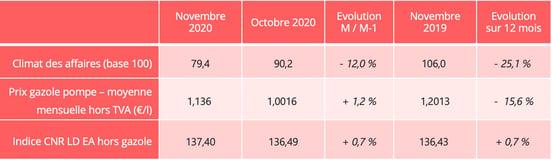 frret_routier_indicateurs_novembre_2020