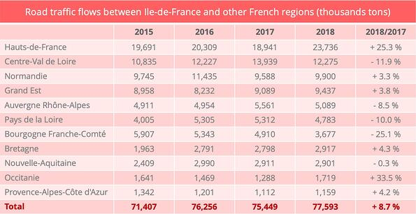 ile_de_france-road_traffic_flows_inter-region