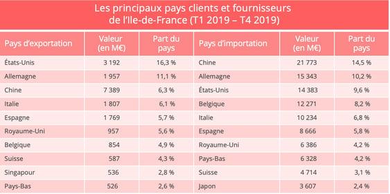 ile_de_france_import_export_pays