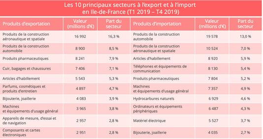 ile_de_france_import_export_produits